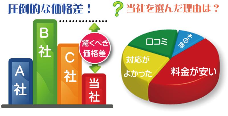 不用品回収や遺品整理で神奈川リサイクルジャパンが選ばれる理由